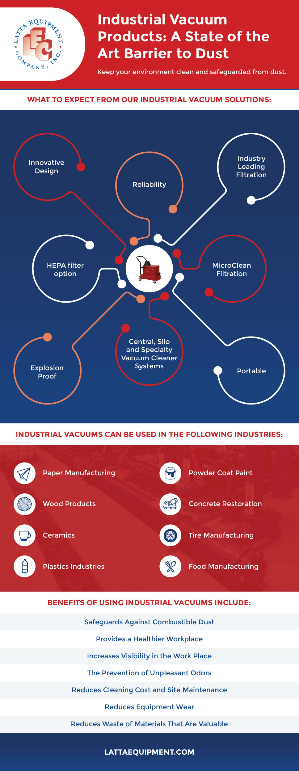 Industrial Vacuum Products: A State of the Art Barrier to Dust